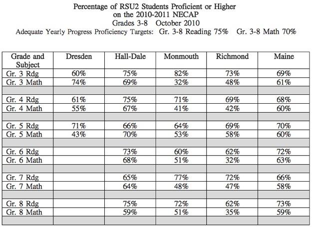 October 2010 NECAP scores for RSU2